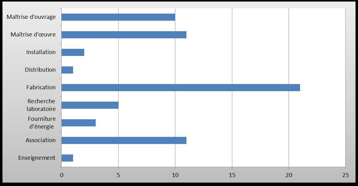 Profils des conférenciers – Programme réactualisé 2014