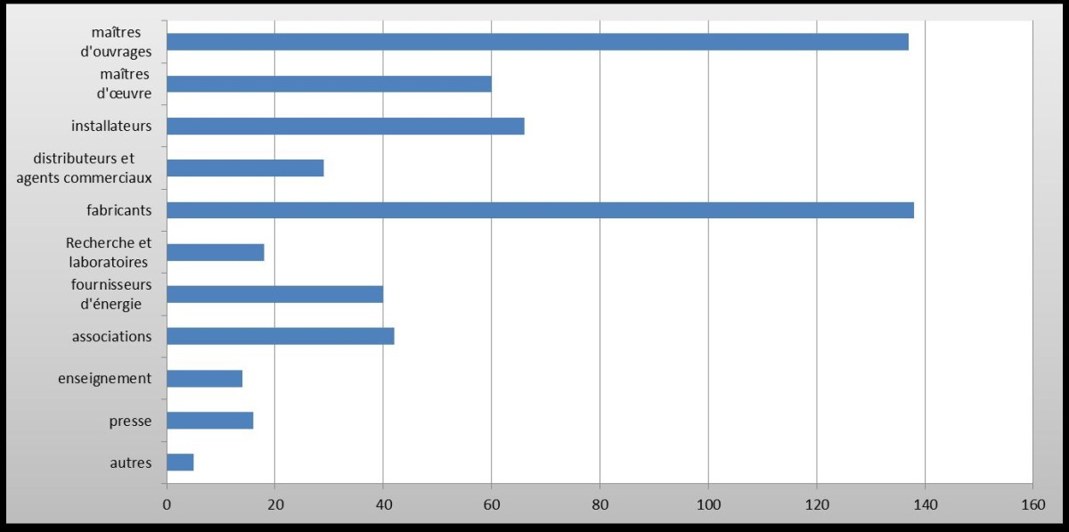 JNL 2014 – Analyse du profils des congressistes d'après les données du site internet – octobre 2014 © Sophie Caclin