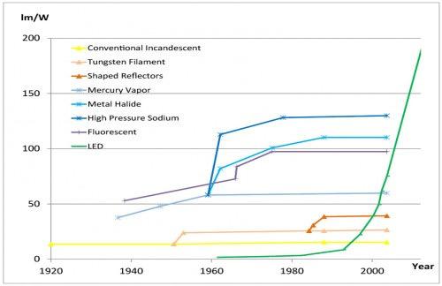 Evolution du rendement lumineux des sources