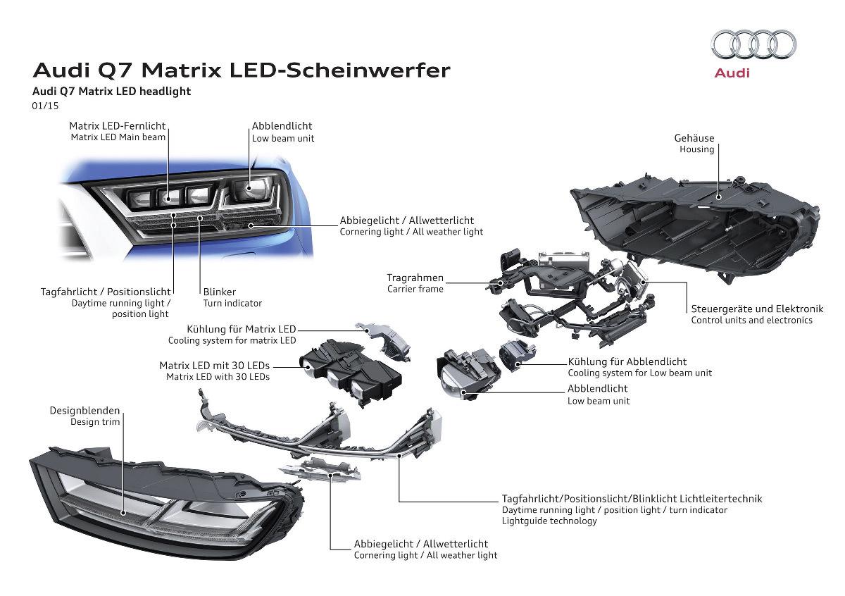 Voiture Q7, éclaté axonométrie des composants du phare Matrix LED, faisceau matriciel LED