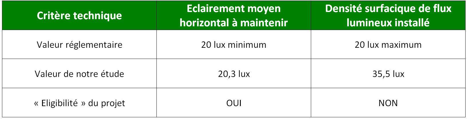 Critère technique, éclairement moyen horizontal et densité surfacique de flux lumineux installé