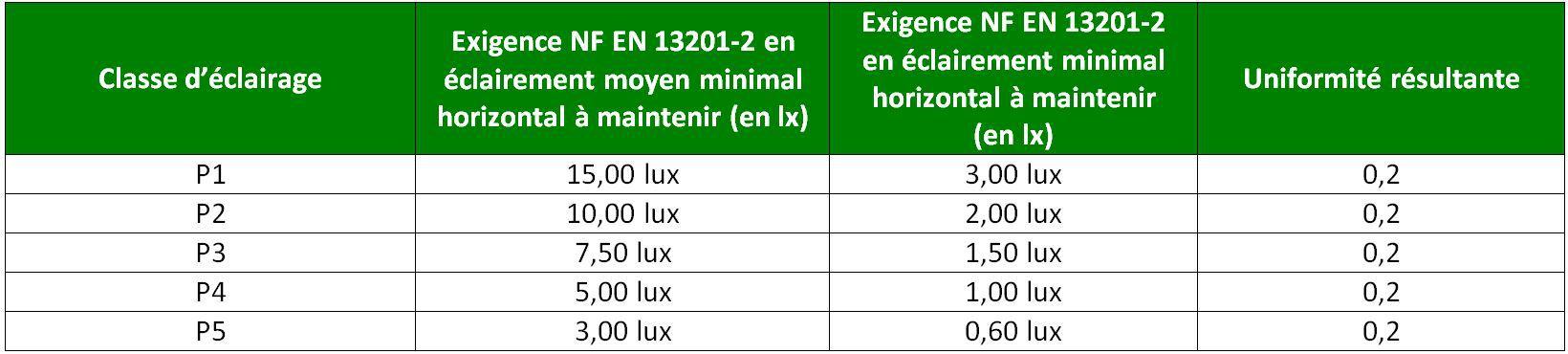 Uniformité générale d'éclairement et NF-13201-2
