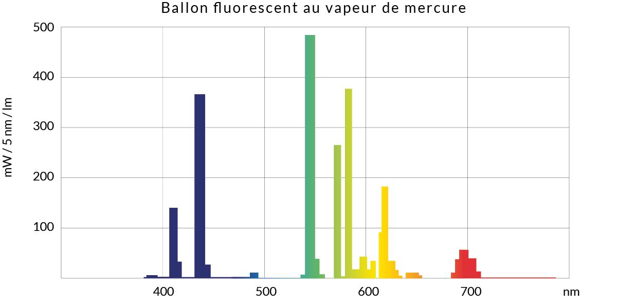 Spectre à raies, lampe ballon fluorescent au vapeur de mercure dans la lumière visible, avec émission ultraviolet