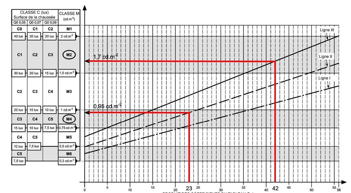Graphique de sélection des classes - Extrait norme NF EN 13201-1, 2015 © AFNOR éditions