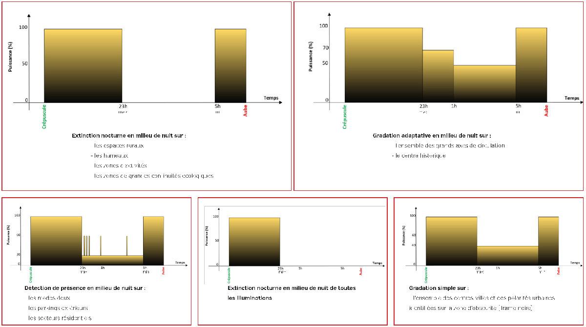 Préconisation de temporalité lumière en éclairage extérieur - Bureaux d'études éclairage : Berest et Jean-Baptiste Guerlesquin © Grand Annecy - Syane