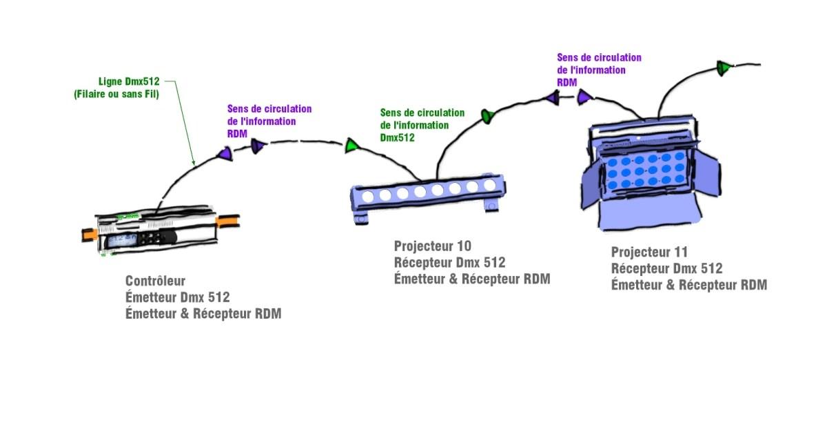 Protocole RDM et gestion à distance en éclairage © Alexandre Junca - AJ-lightdesign
