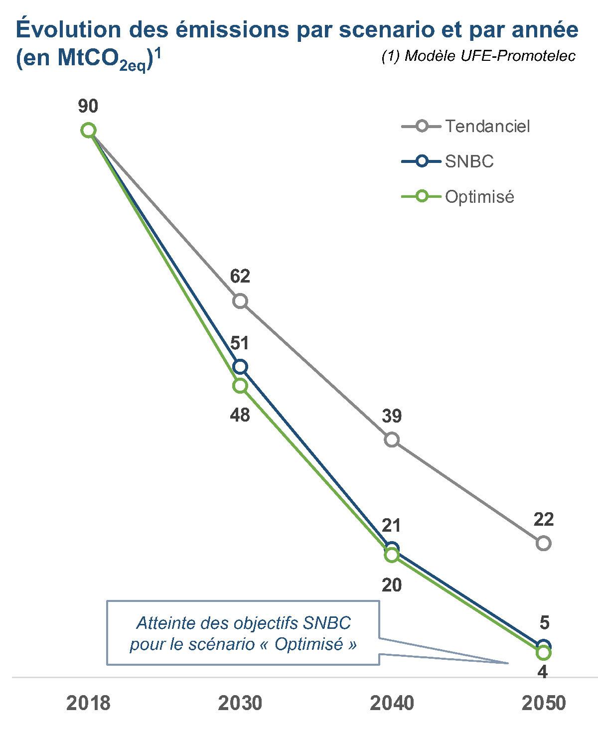 Evolution des émissions par scénario et par année en MtCO2ed © Modèle UFE-Promotelec