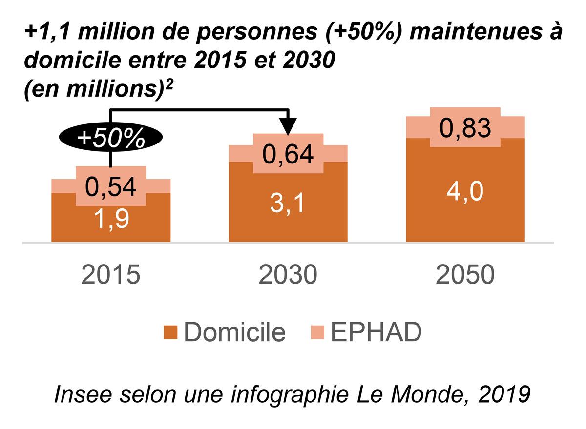 Maintien à domicile de personnes entre 2015 et 2030 © Insee selon une infographie Le Monde, 2019