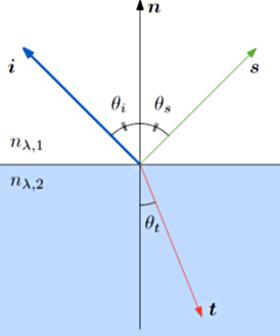 Géométrie de la loi de Sahl-Snell-Descartes