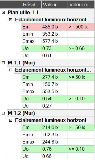 Tableau des résultats de calcul des éclairements lumineux horizontaux dans Relux Desktop 2020