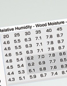 Humidity emc chart wood drying also packages with lignotec rh concrete lignomatusa
