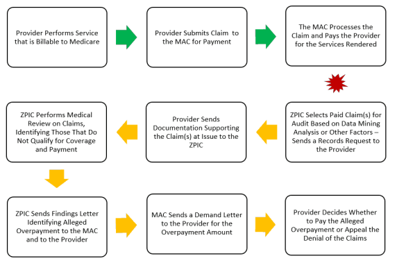Brief Overview of the Initial ZPIC Overpayment Determination and the Subsequent Medicare Administrative Appeals Process