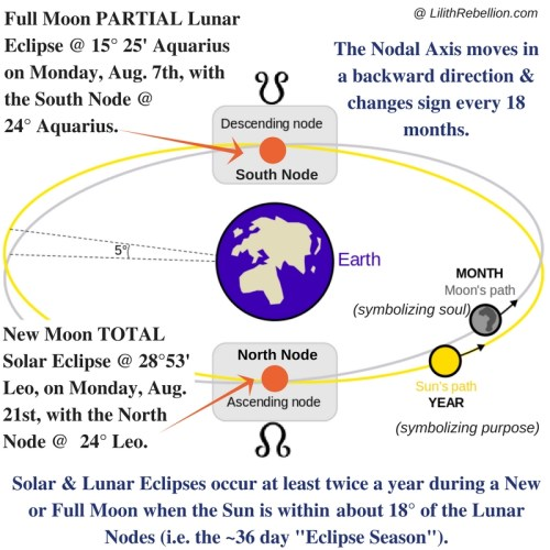 eclipse, lunar nodes