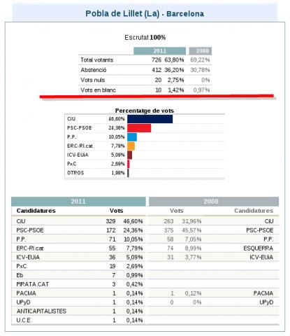 EleccionsGenerals2011