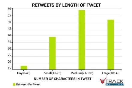 Longueur idéale d'un tweet