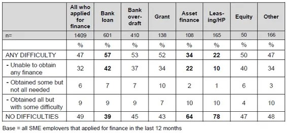 difficulties of SME's borrowing from big 5 banks