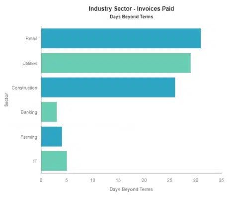 Invoices settled beyond terms by sector