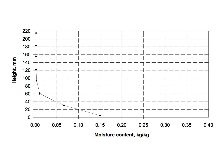 Kilogram Table - Principlesofafreesociety