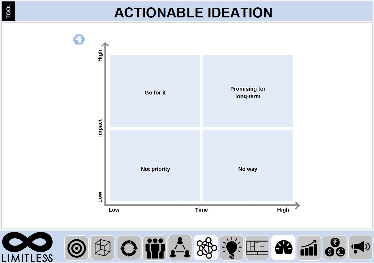 Actionable Ideation