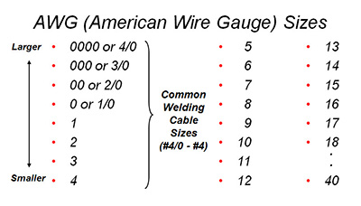 25 Amp Wire Size In Mm