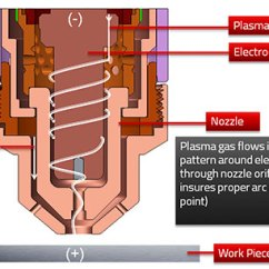 Transformer Diagram And How It Works Msd 7al2 Plus Wiring A Plasma Cutter