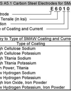 Carbon steel electrodes for smaw also dc vs ac polarity rh lincolnelectric