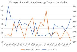 price per square foot, Lincoln 2004-2016