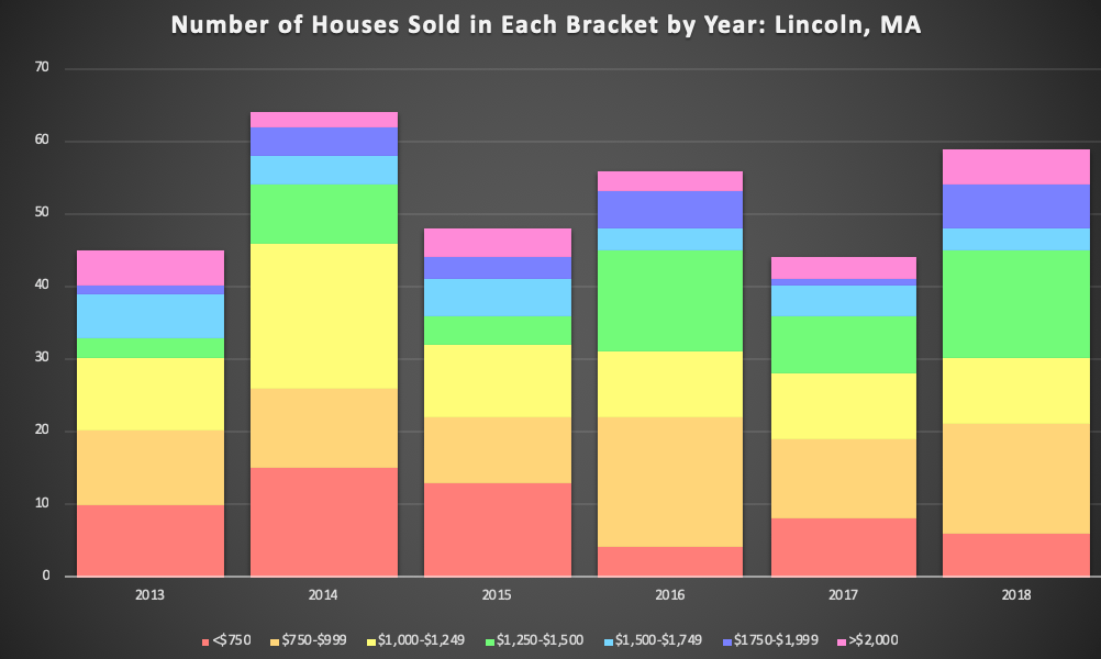 2018 Lincoln MA Real Estate Market Review Chart Graph