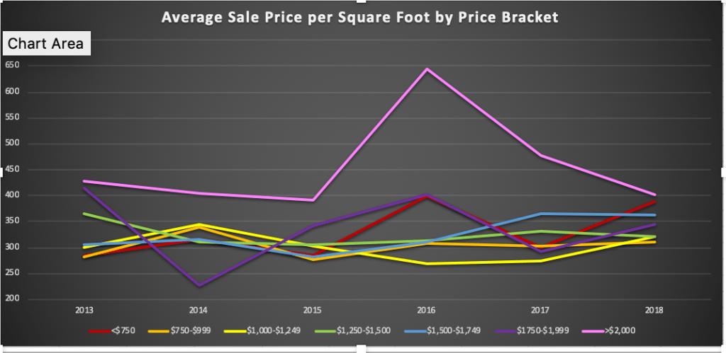 Sale price per square foot by segment Lincoln MA 2018