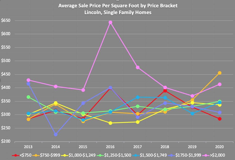 Lincoln 2020 price per square foot