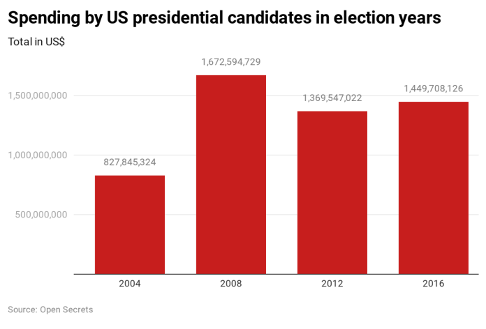 https://theconversation.com/the-scale-of-us-election-spending-explained-in-five-graphs-130651