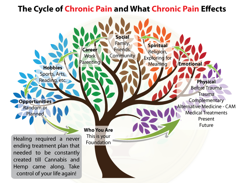 Cycle-of-Chronic-Pain