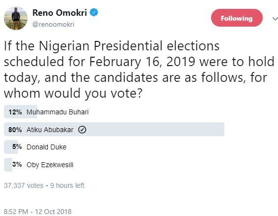 Check out the result of Reno Omokri's online poll for the 2019 Nigerian Presidential elections
