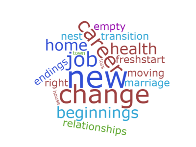 feng shui presentations.transitions word cloud - new, change, home, beginnings