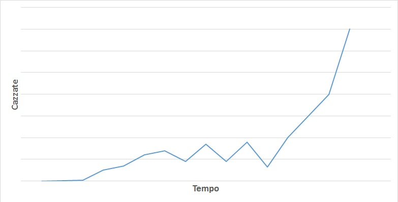 grafico cazzate donald trump 1