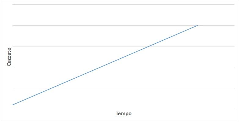 grafico cazzate donald trump 2