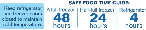 Food Safety Power Outage-temp