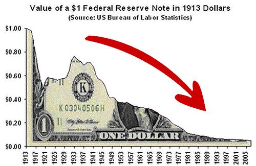 Valeur du dollar américain depuis 1913