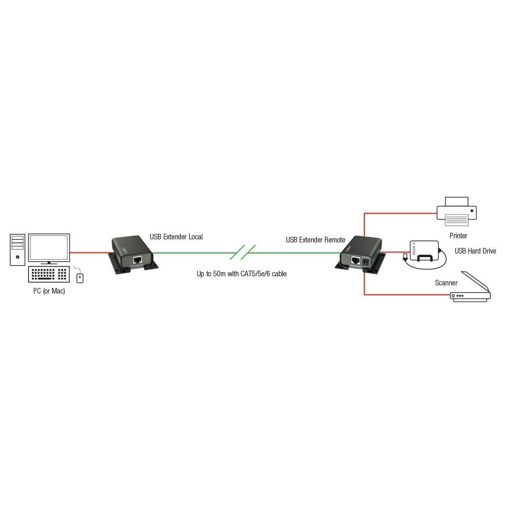 medium resolution of 100m 4 port usb 2 0 cat 5 extender