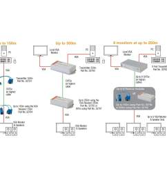 250m cat5e 6 8 port vga audio transmitter  [ 1000 x 1000 Pixel ]