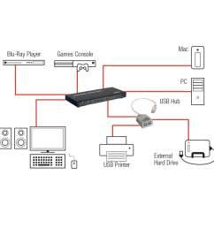 4 port kvm switch hdmi usb 2 0 audio  [ 1000 x 1000 Pixel ]