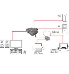 kvm switch compact usb audio 2 port  [ 1000 x 1000 Pixel ]