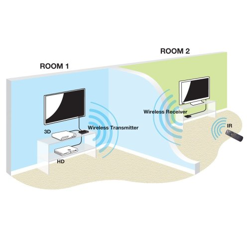 small resolution of  wireless hdmi 1080p extender 20m