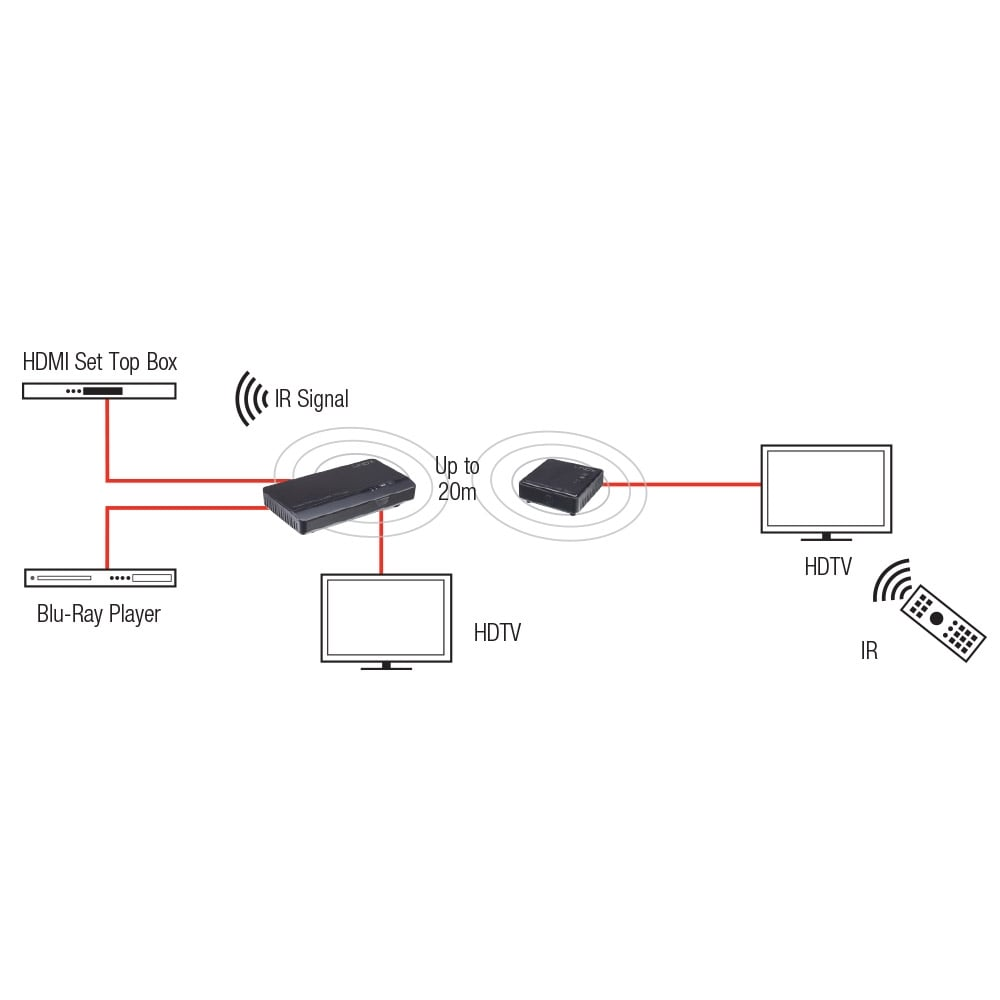 wireless extender diagram cal spa ps4 wiring hdmi 1080p 20m from lindy uk