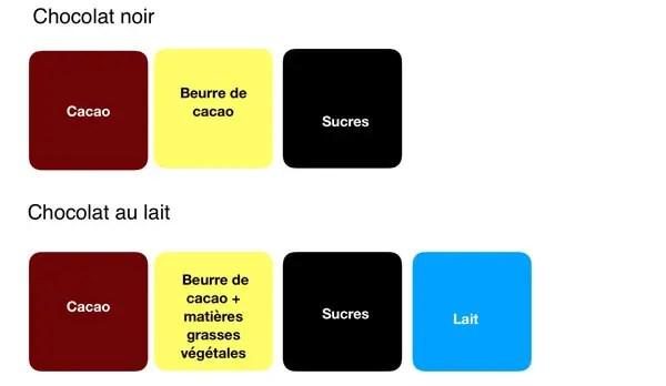 Composition du chocolat noir et au lait
