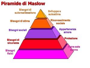 Piramide-di-Maslow-tecniche-di-vendita1