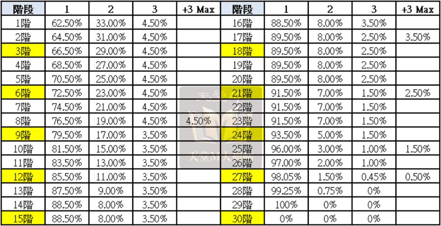 紋樣系統階段基礎機率表,刷機率玩家必看(適用伊娃、帕格裡奧紋樣)