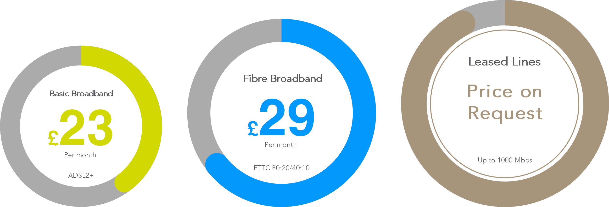 broadband options