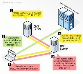 dns how stuff works diagram