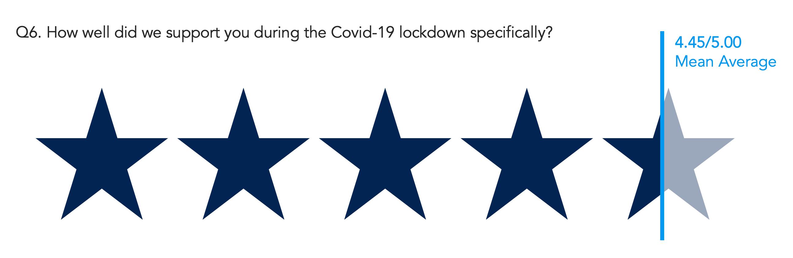 covid-19 it support score